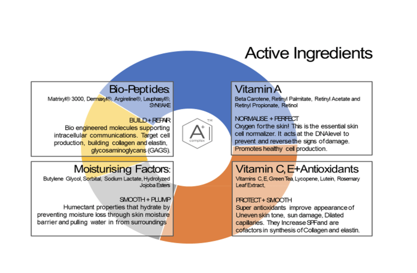 Environ: Active Ingredients
